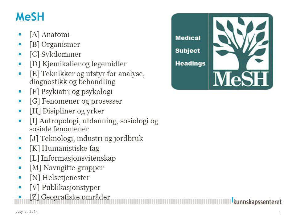 MeSH [A] Anatomi [B] Organismer [C] Sykdommer